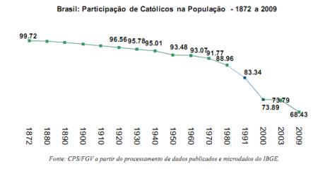 Grafik mit Rückgang der Katholiken in Brasilien