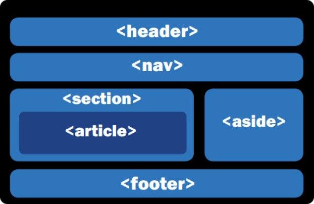 html5 estructura semantica