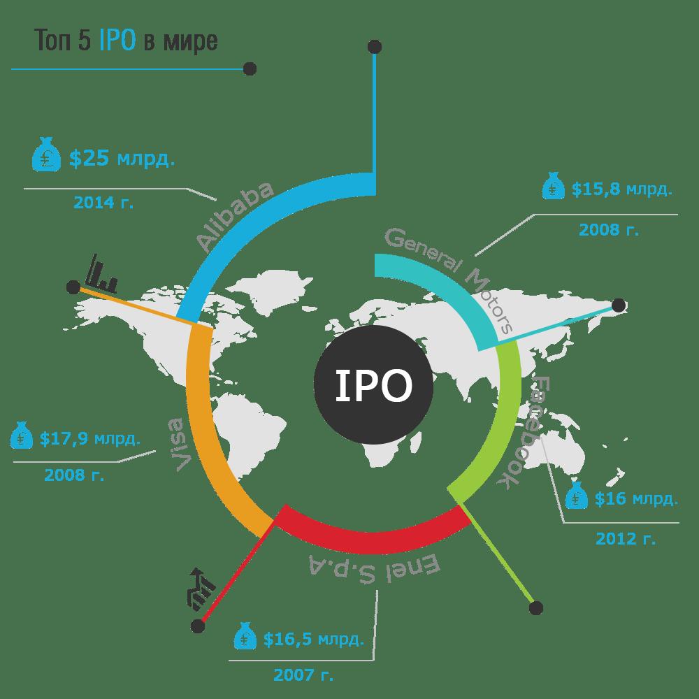 IPO что это такое