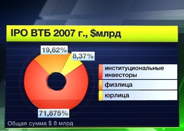 IPO втб