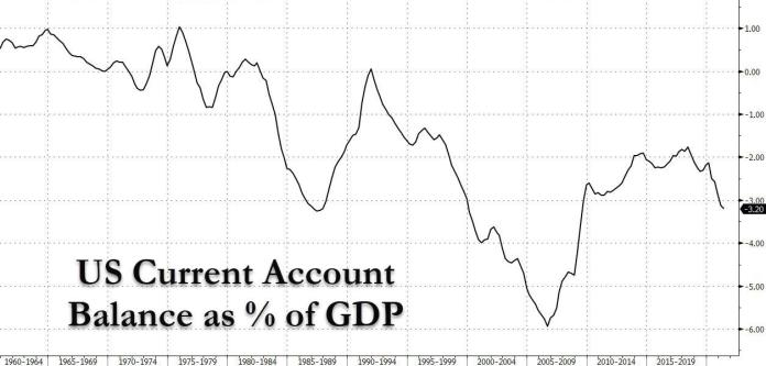 US current account balance of GDP