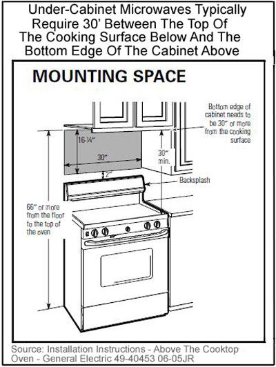 Kitchen Cabinet Height Above Counter Centerfordemocracyorg