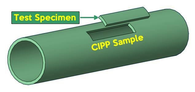 ASTM F1216/ASTM D790 longitudinal test specimen orientation