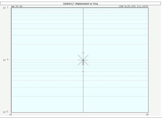 sine dwell vibration testing profile - dwell chart