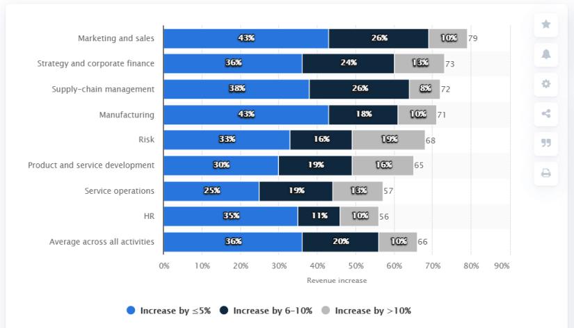 Ai increase revenue by 26%