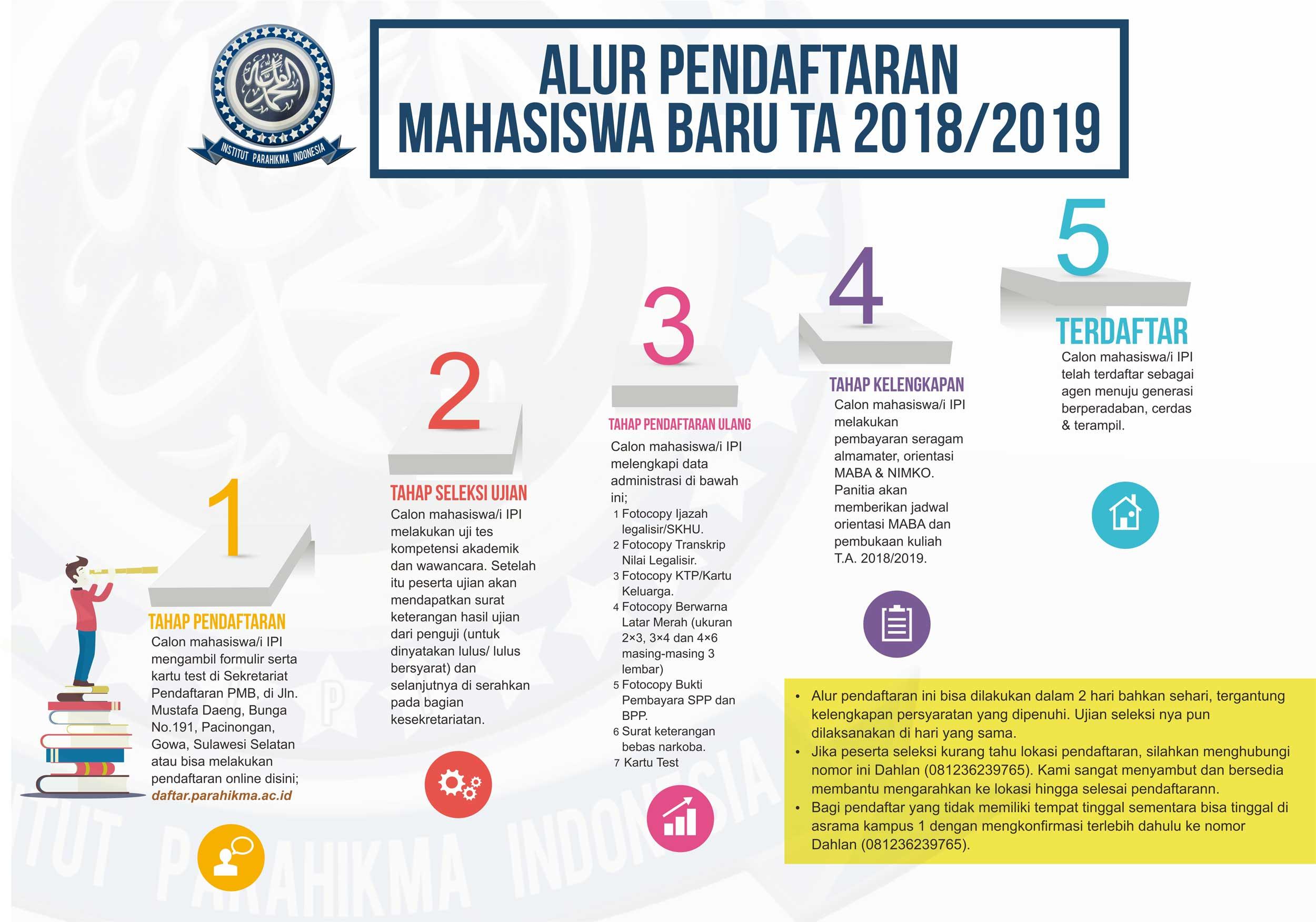 Alur Pendaftaran Mahasiswa Baru TA 2020-2021