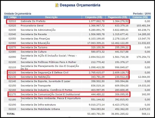 TCE: Prefeito de Cabedelo gasta em seu gabinete cinco vezes mais do que no turismo