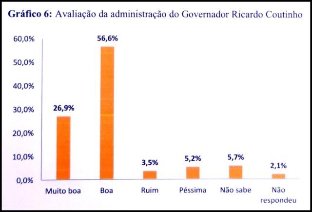 Governo de Ricardo Coutinho é aprovado por 83,5% dos santarritenses, revela pesquisa