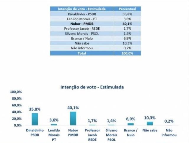 Pesquisa aponta favoritismo de Nabor na disputa pela Prefeitura de Patos