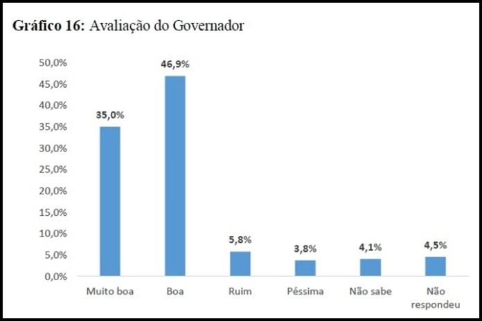 pesquisa_gov
