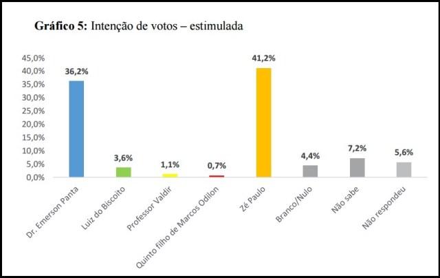 A dois dias das eleições municipais, Zé Paulo lidera com 41,2% em Santa Rita