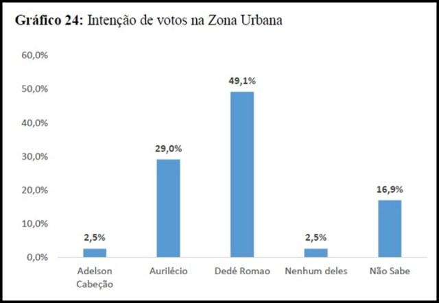 Dedé abre 25,5% de vantagem e lidera a disputa pela Prefeitura de Pedras de Fogo