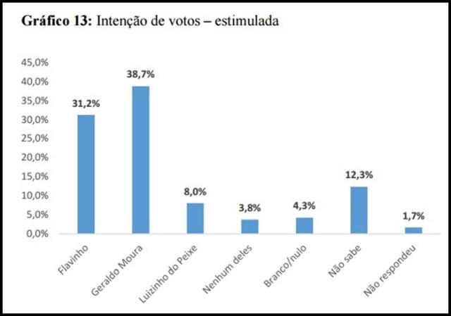 Com 38,7%, Geraldo Moura lidera disputa pela Prefeitura de Soledade, aponta pesquisa