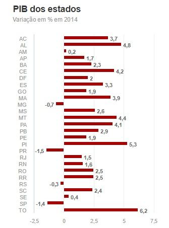 Paraíba está entre os 10 estados com maior crescimento do PIB