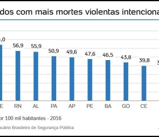 UOL mostra PB fora do ranking dos Estados mais violentos do país e 'fulmina' discurso da oposição