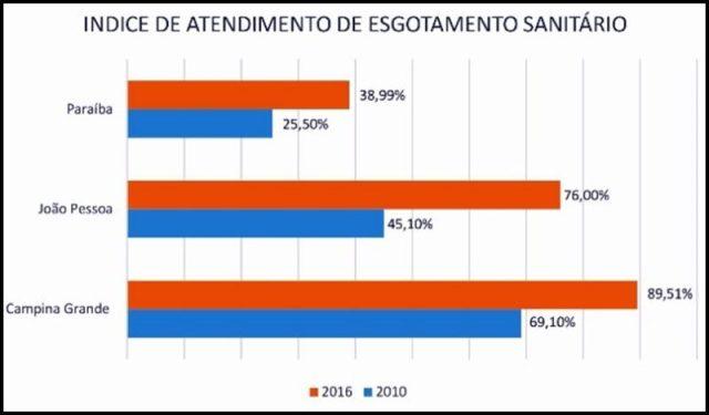 Apesar da crise hídrica, Cagepa fecha 2017 com superávit recorde de R$ 65 milhões