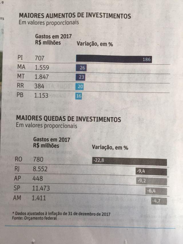 Folha de SP: Paraíba foi o 4º estado do Brasil que mais aumentou investimento em Segurança