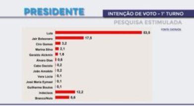 Pesquisa aponta Lula na liderança com mais de 50% das intenções de voto dos paraibanos