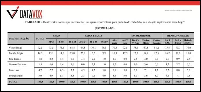 Vitor Hugo lidera com folga disputa em Cabedelo, aponta pesquisa Datavox