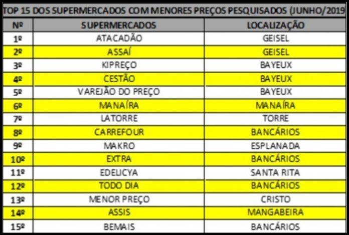 Pesquisa da UFPB aponta os 15 supermercados mais baratos da Grande JP