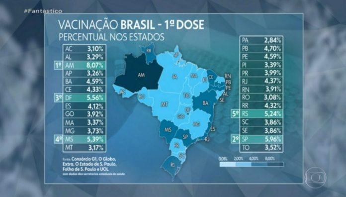 Covid-19: Paraíba é o estado que mais vacinou no Nordeste e o 6º no país