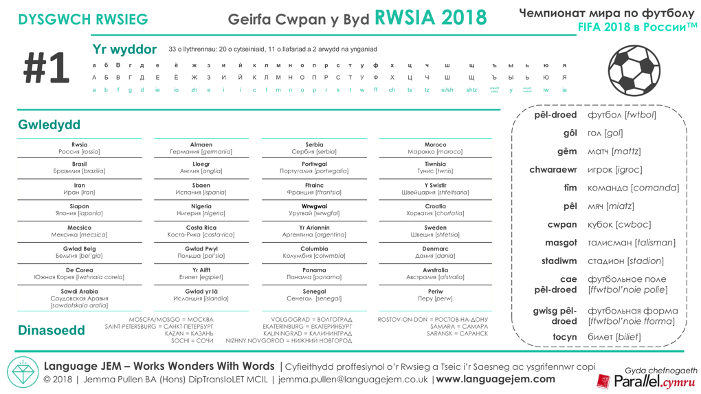 2018 Football World Cup Russian-Welsh Vocabulary_Terminology_Sheet 1_The Countries