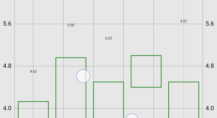 Xamarin forms CandleBar charts Ultimate XF