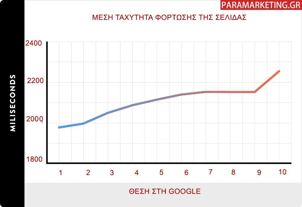 TAXYTHTA FORTOSIS KATATAKSI GOOGLE-1A