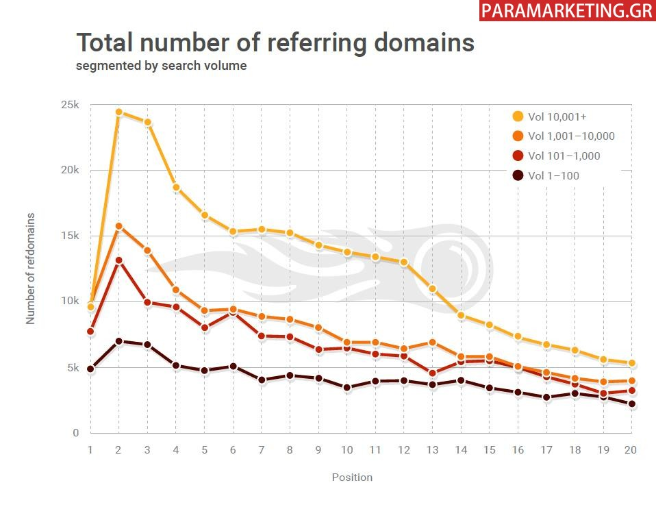 TOTAL NUMBER REFERRING DOMAINS