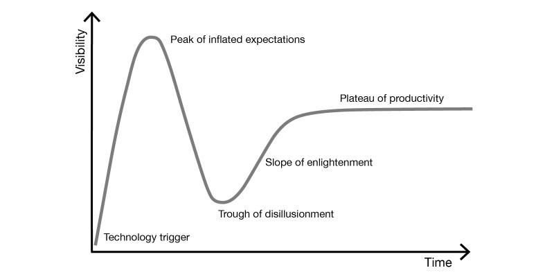 Hype cycle, Gartner