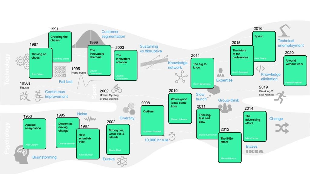 Innovation mind map