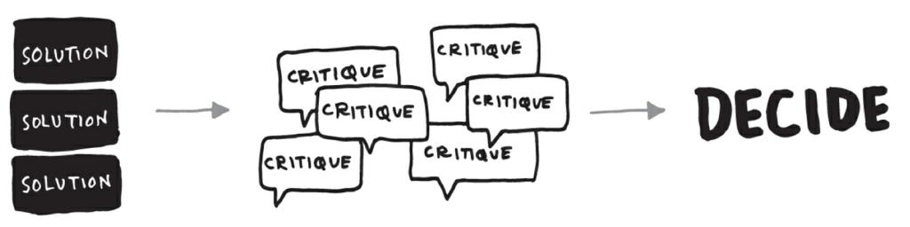 Alternative ideation process