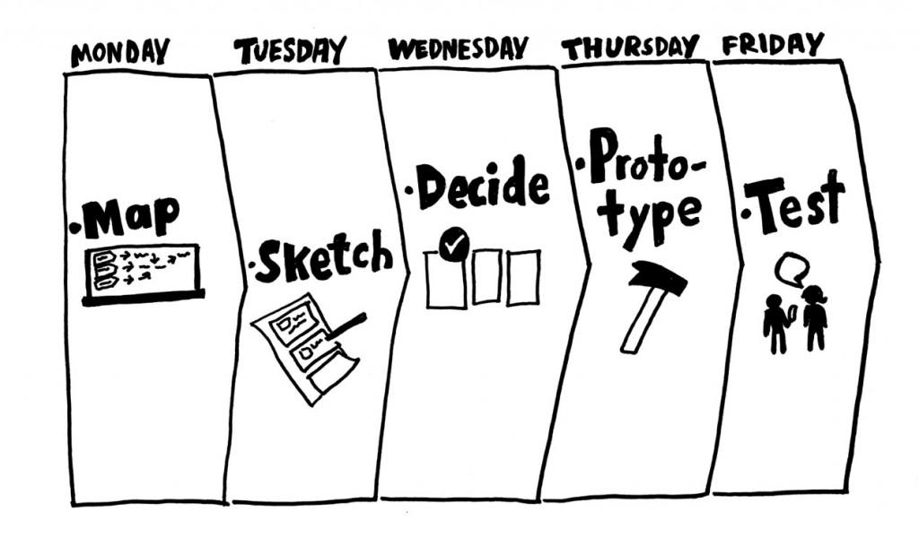 The design sprint timeline