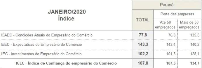 Confiança do empresário do comércio paranaense inicia o ano em queda