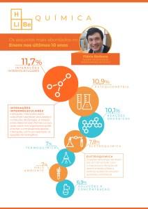 Química: sete temas mais abordados no Enem nos últimos dez anos