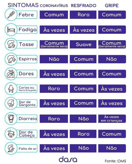 Como diferenciar sintomas de Covid-19 de uma gripe comum ou alergias?
