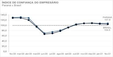 Pela primeira vez desde o início da pandemia, indicador de consumo volta ao patamar positivo