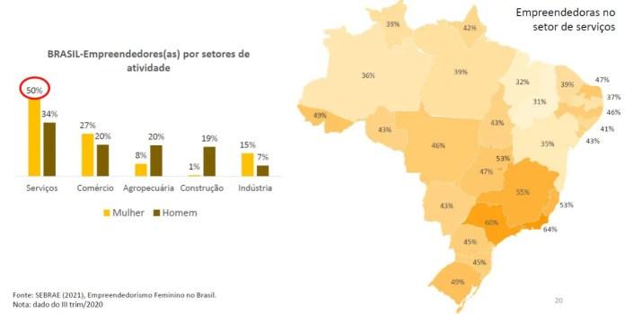 Empreendedoras paranaenses atuam principalmente no setor de serviços