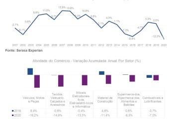 Vendas do comércio encerram 2020 com queda histórica de 12,2%, segundo Serasa Experian