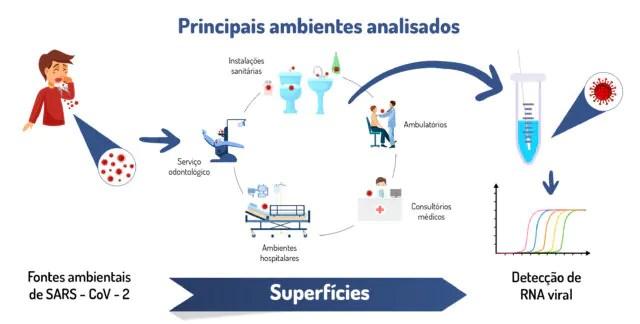 Estudo inédito encontra material genético do coronavírus em ambientes odontológicos e hospitalares de Curitiba