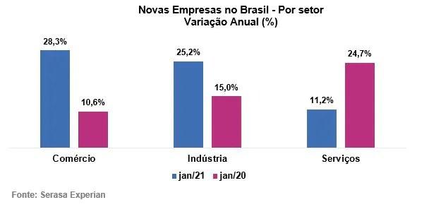 Com mais de 300 mil novos negócios, Brasil bate recorde histórico de abertura de MEIs, revela Serasa Experian