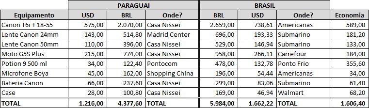 56dd8d8e7 tabela-comparacao-compras-paraguai-brasil-economia-vale-pena-