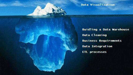 iceberg business analytics data cleaning business intelligence data warehouse