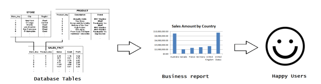 business reporting analysis