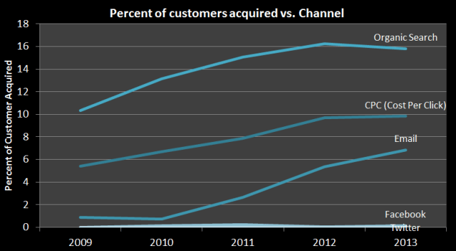 ecommerce analytics percentage of customer acquired vs. channel