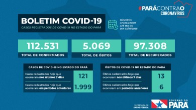 Photo of Estado do Pará registra mais de 112 mil casos positivos de coronavírus