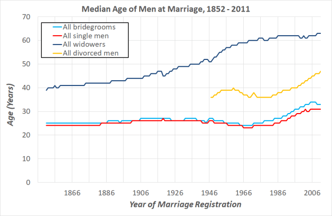 A line graph of age in years plotted against the year of marriage registration. Four lines indicate the median age at which all bridegrooms, single men, widowers and divorced men were at remarriage. Although there is a general upward trend especially in the 20th century, the graph does not feature the same dips seen in the equivalent plot for the women.