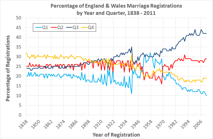Line graph showing the percentage of marriage registrations per quarter from 1838 to 2011. In the 19th century the pattern is fairly settled with Q1 accounting for 20%, Q2 and Q3 for 25% each, and Q4 for 40%. The early 20th century sees fewer settled patterns until the 1970s, when a trend for the Q3 summer wedding emerges.
