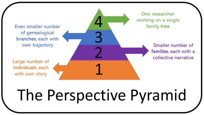 Coloured schematic of a pyramid, demonstrating the four types of scale we can look at in genealogy. Numbered 1 to 4, we have individuals at the base, a smaller number of families above them, then an even smaller number of branches above the families, and finally a single researcher working on one tree at the top.
