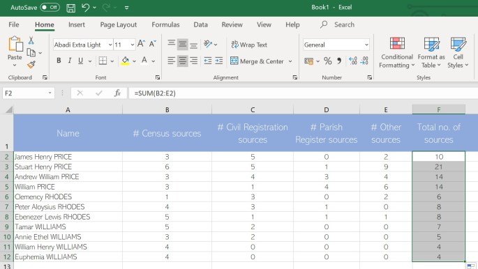 Completed spreadsheet, with names, data, and totals.